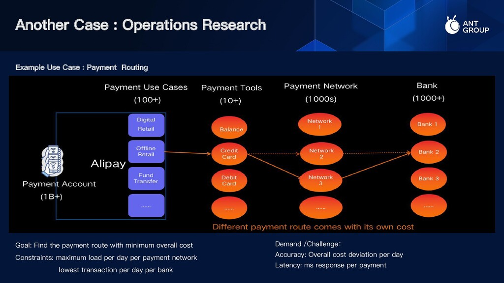 Another Case : Operations Research Goal: Find t...