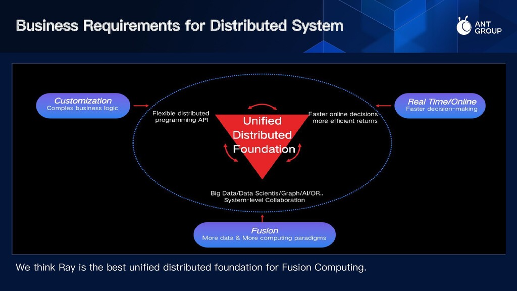 Business Requirements for Distributed System We...