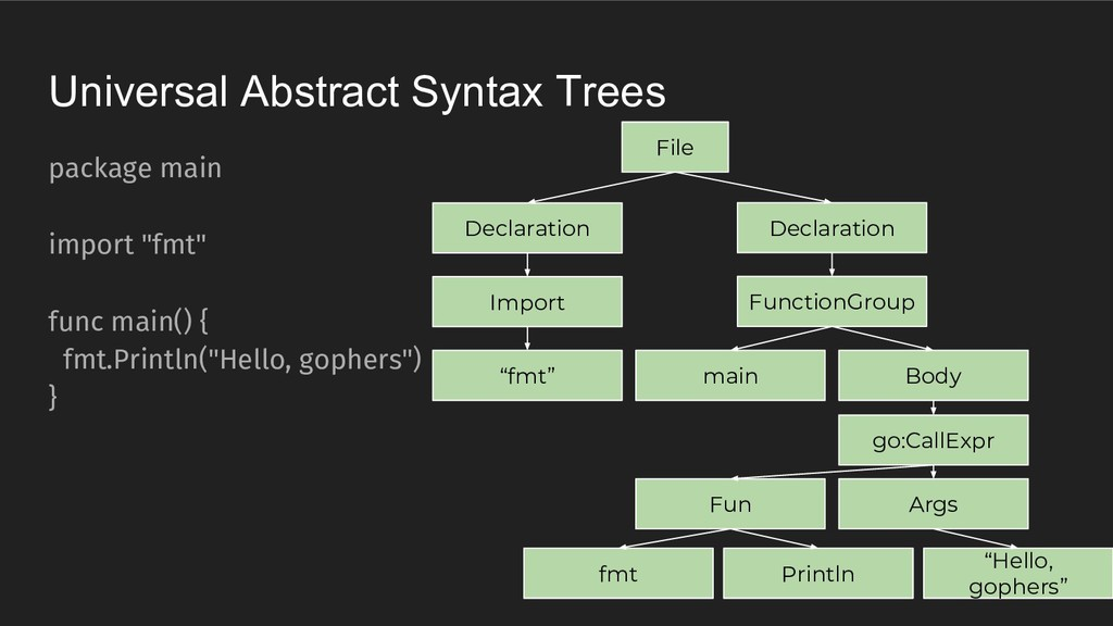 Universal Abstract Syntax Trees package main im...