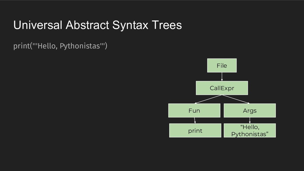 Universal Abstract Syntax Trees print('''Hello,...