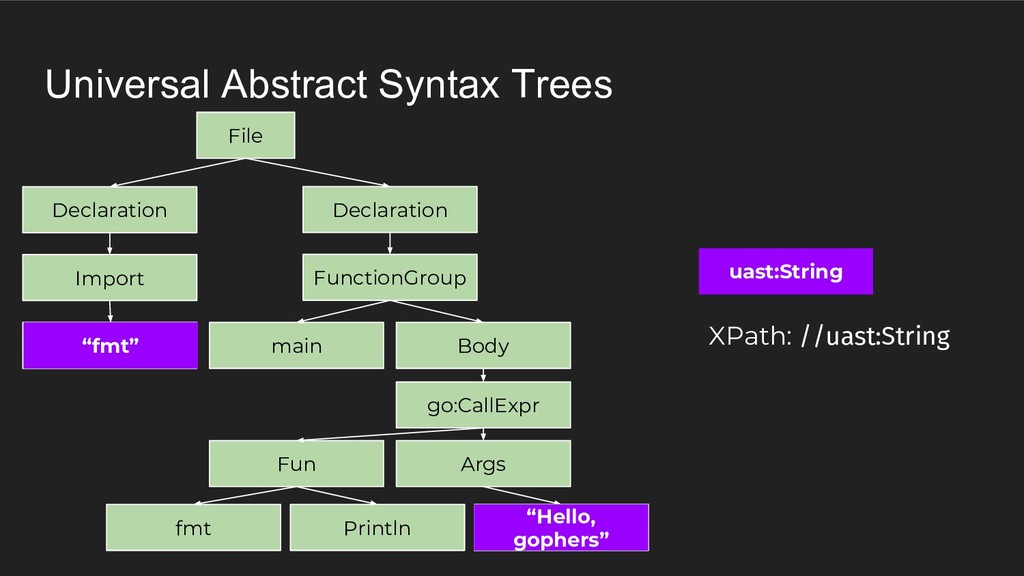 Universal Abstract Syntax Trees uast:String XPa...