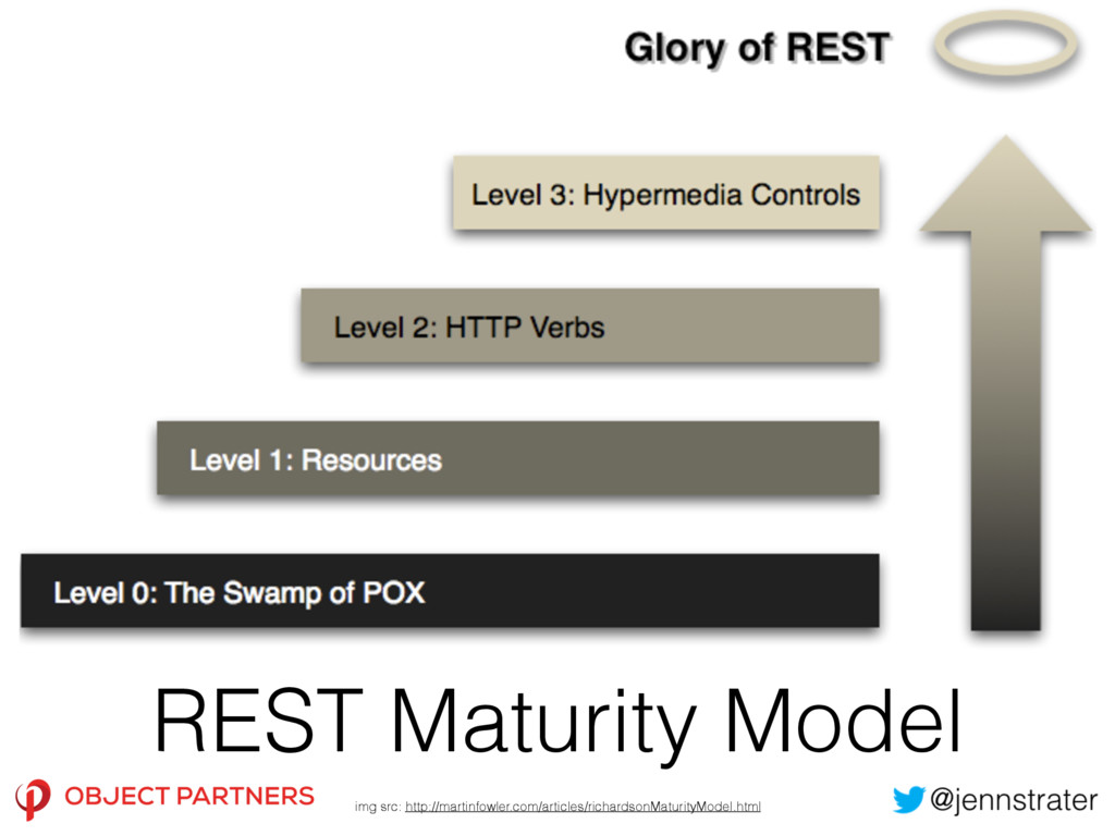 REST Maturity Model img src: http://martinfowle...
