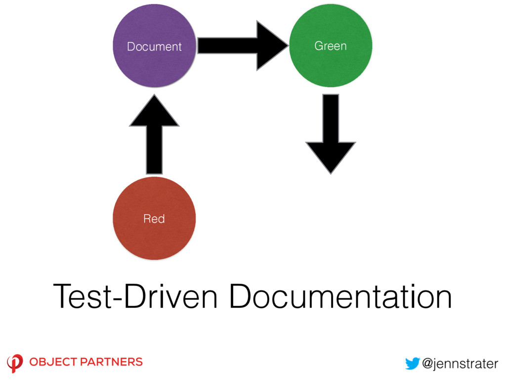Test-Driven Documentation Document Green Red