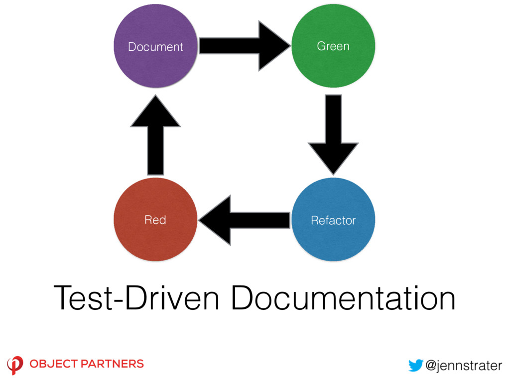 Test-Driven Documentation Document Green Red Re...