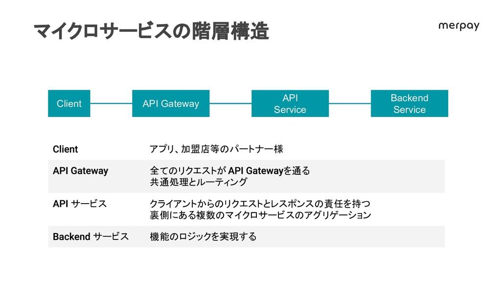 マイクロサービス 階層構 アプリ、加盟店等 パートナー様 全て リクエストが を通る 共通処理...