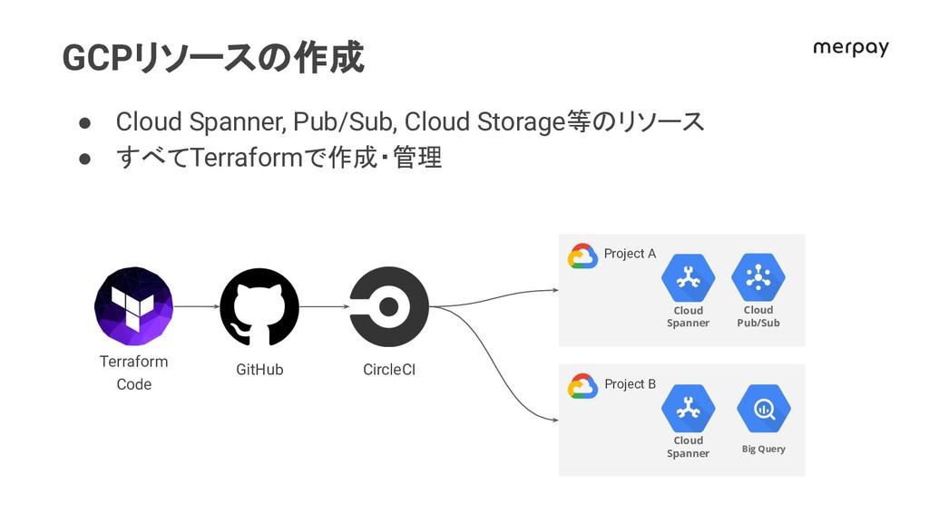 GCPリソース 作成 ● Cloud Spanner, Pub/Sub, Cloud Stor...