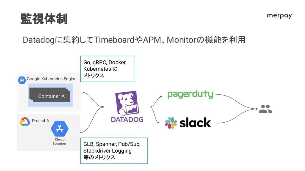 監視体制 Datadogに集約してTimeboardやAPM、Monitor 機能を利用 Go...