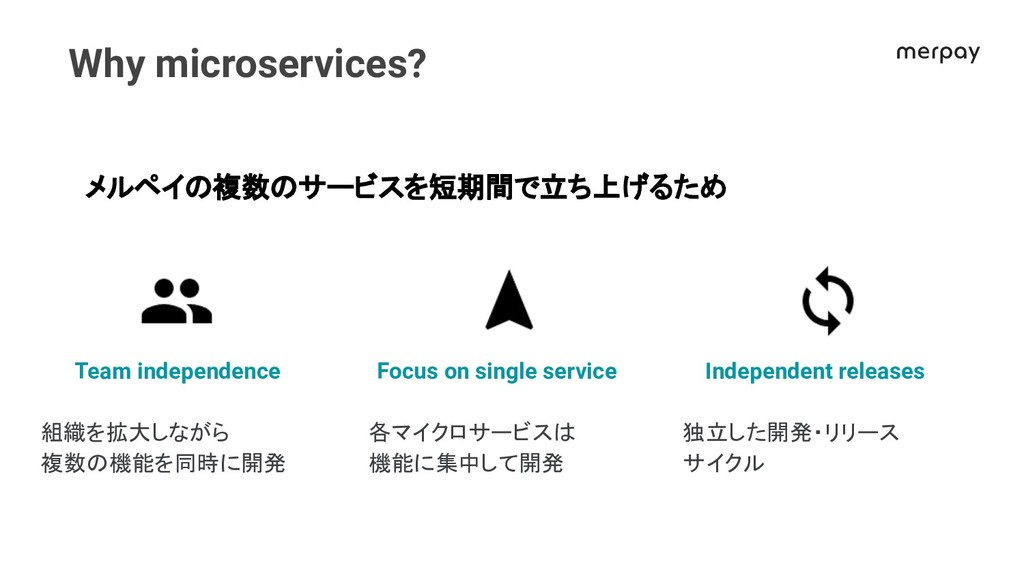 Why microservices? メルペイ 複数 サービスを短期間で立ち上げるため Foc...