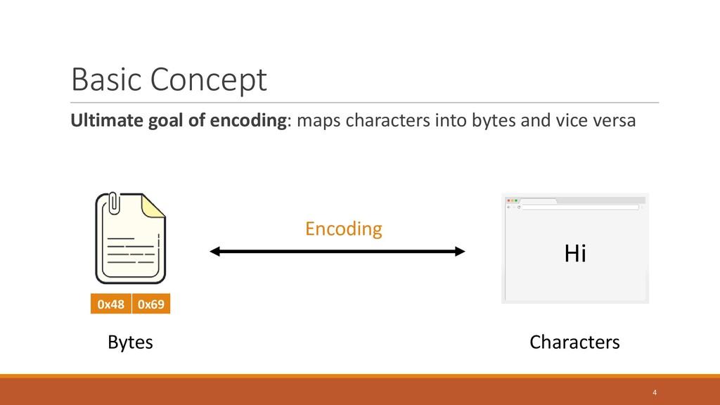 Basic Concept Ultimate goal of encoding: maps c...