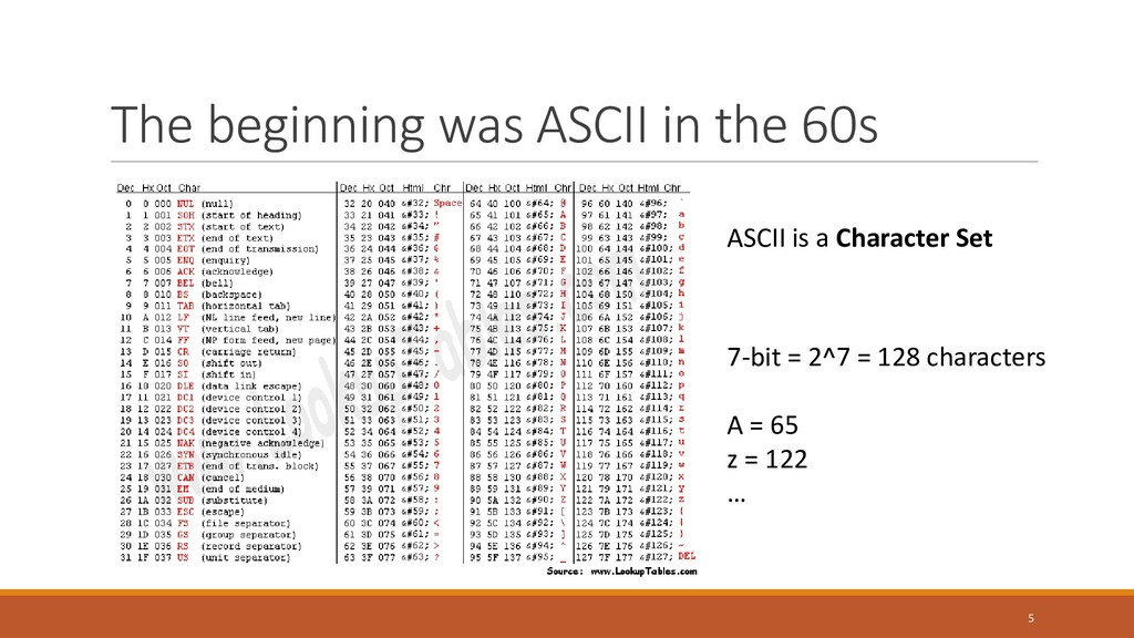 The beginning was ASCII in the 60s ASCII is a C...