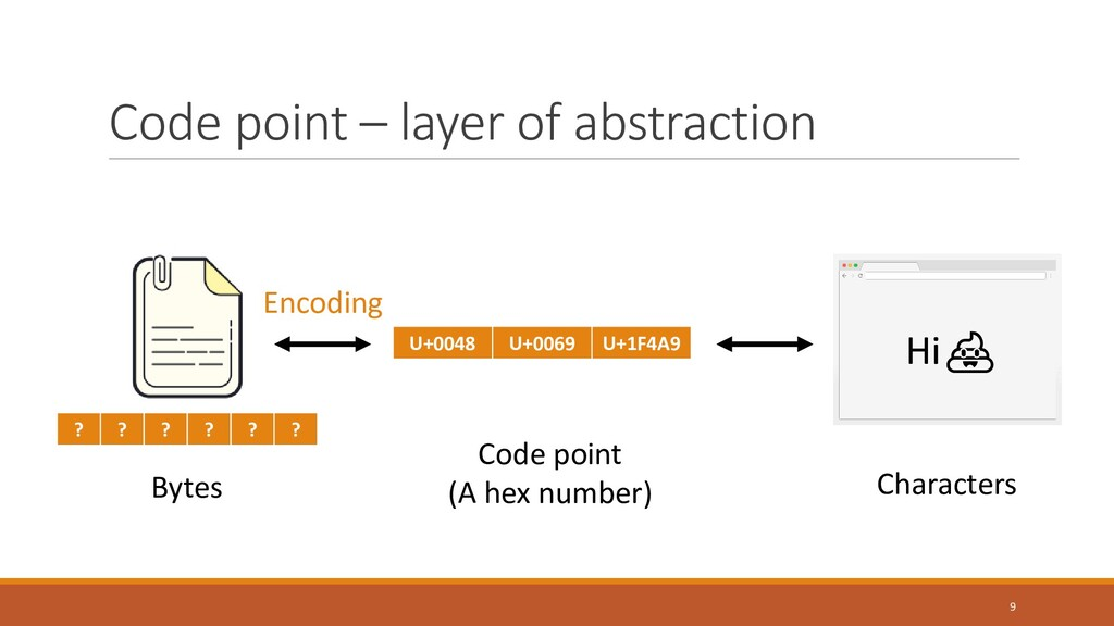 Code point – layer of abstraction ? ? ? ? ? ? H...