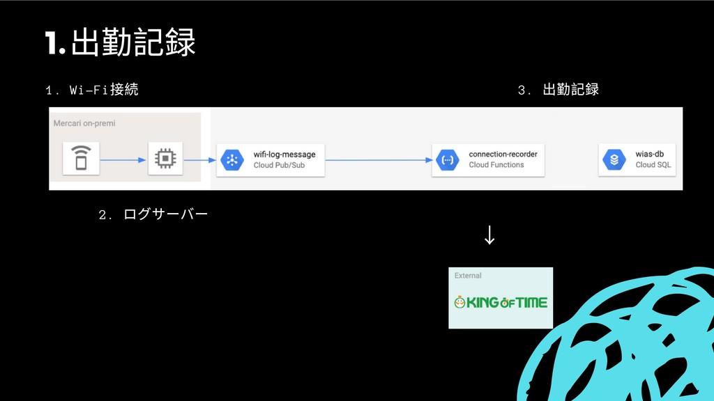 1. Wi-Fi 接続 2. ログサーバー 3. 出勤記録 ↓ 出勤記録 1.