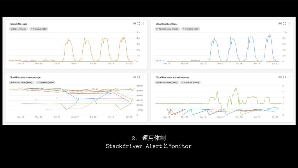 2. 運⽤体制 Stackdriver Alert とMonitor