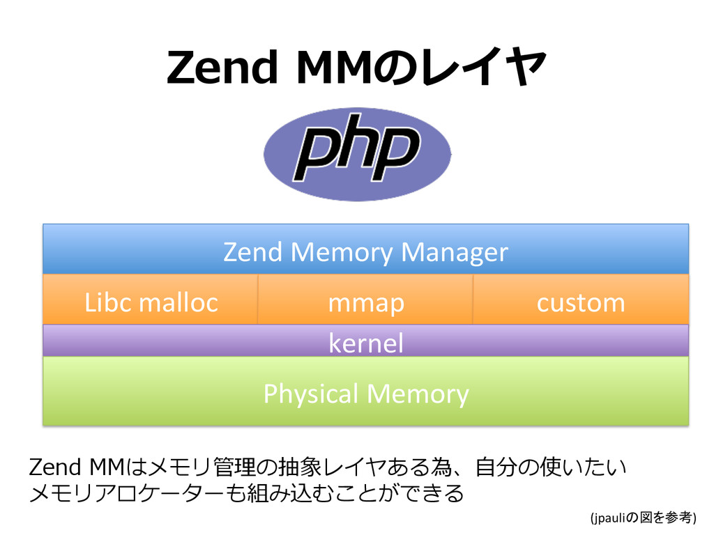 Zend MMのレイヤ Zend Memory Manager Libc...