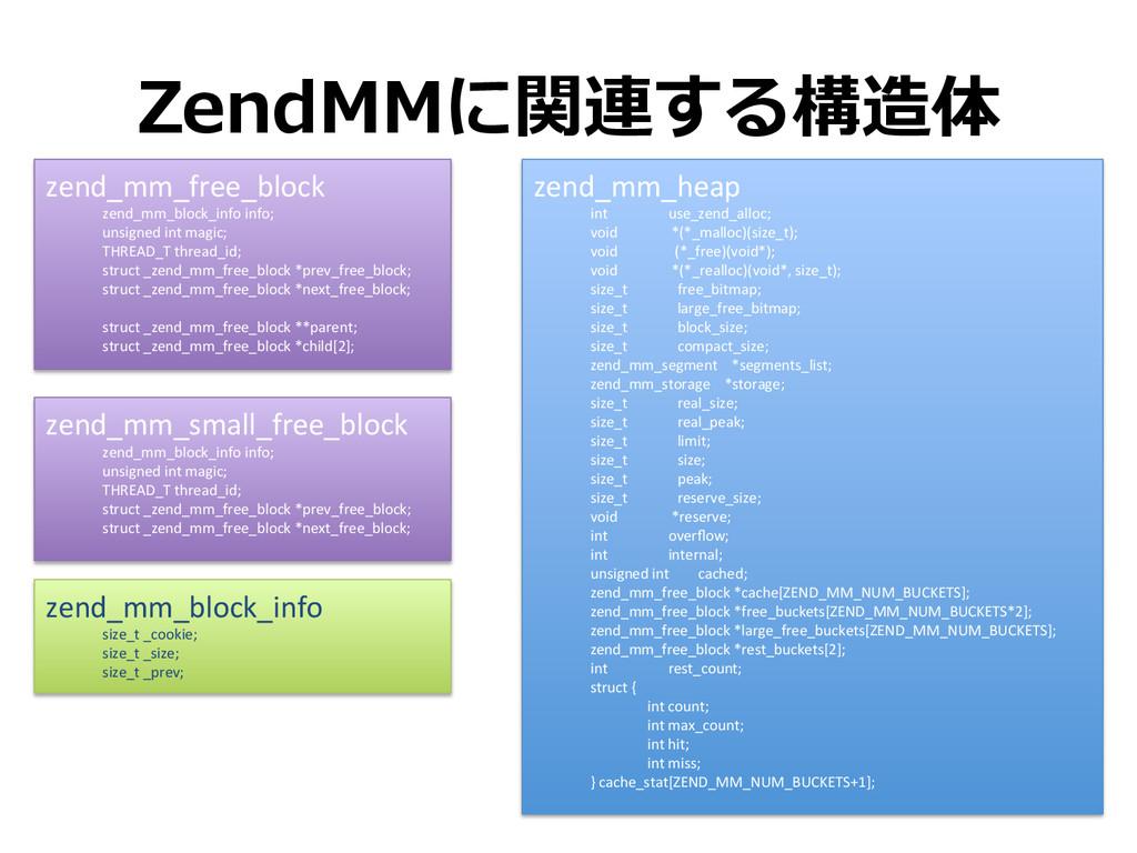 ZendMMに関連する構造体 zend_mm_heap   int  ...