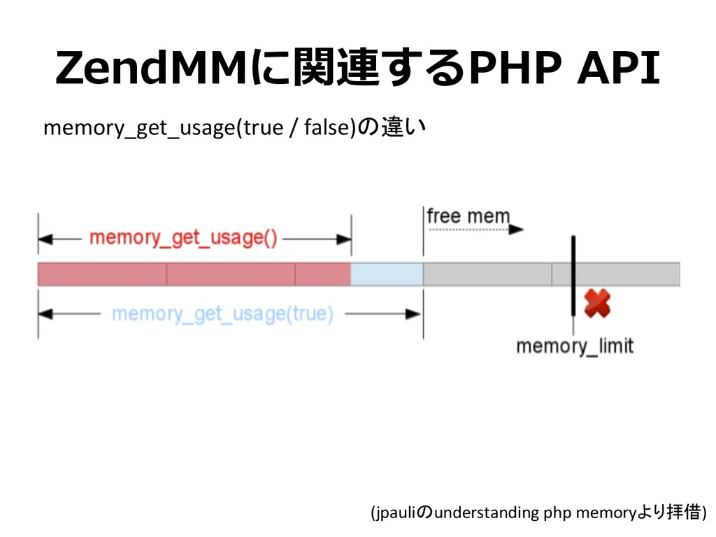 ZendMMに関連するPHP API (jpauliのunderstanding ph...