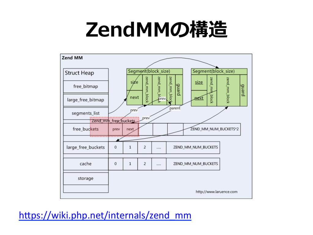 ZendMMの構造 h.ps://wiki.php.net/internals/zend_mm...