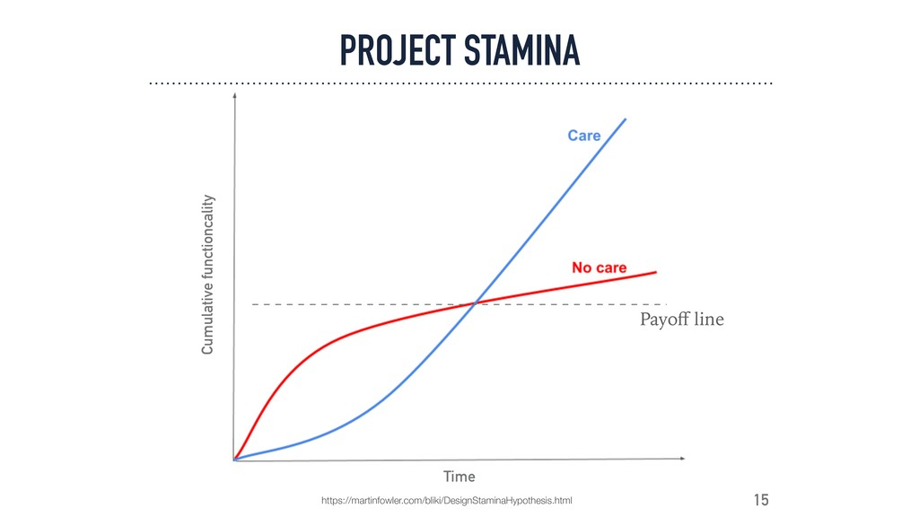 Cumulative functioncality Time 15 PROJECT STAMI...
