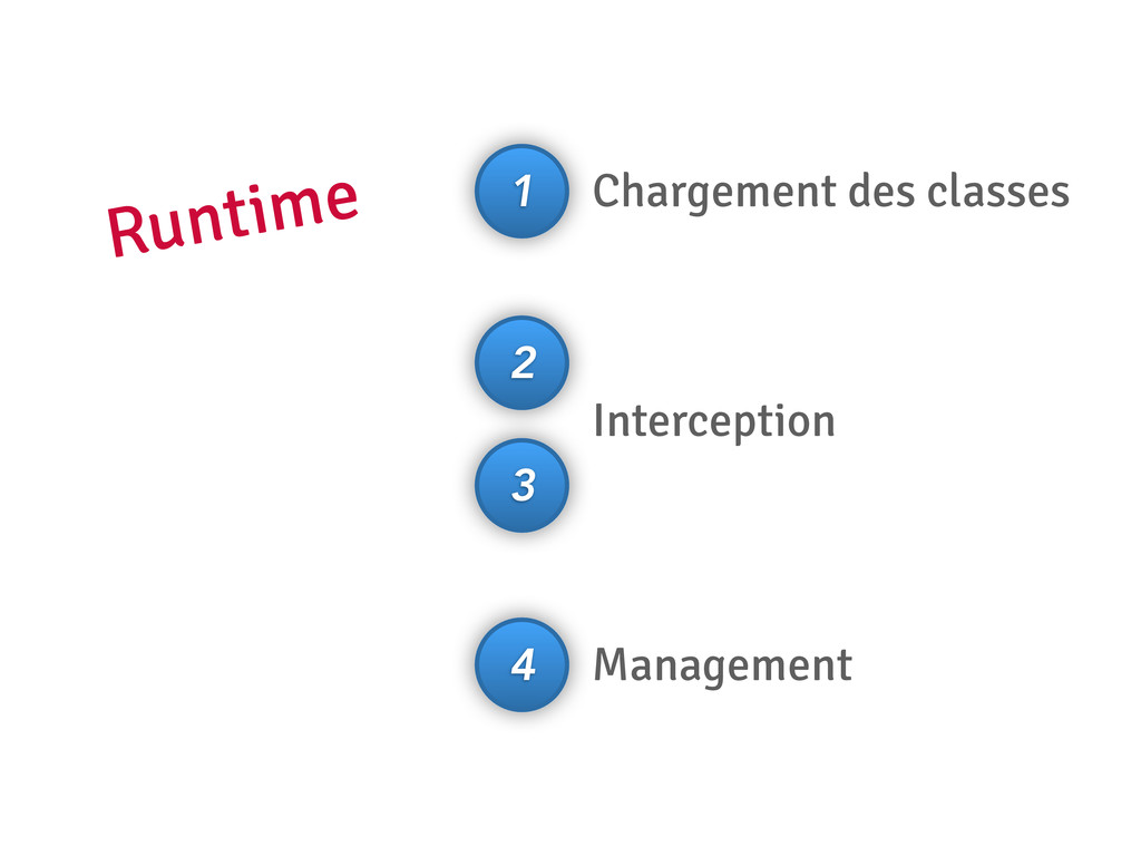 1 2 3 4 Chargement des classes Interception Man...