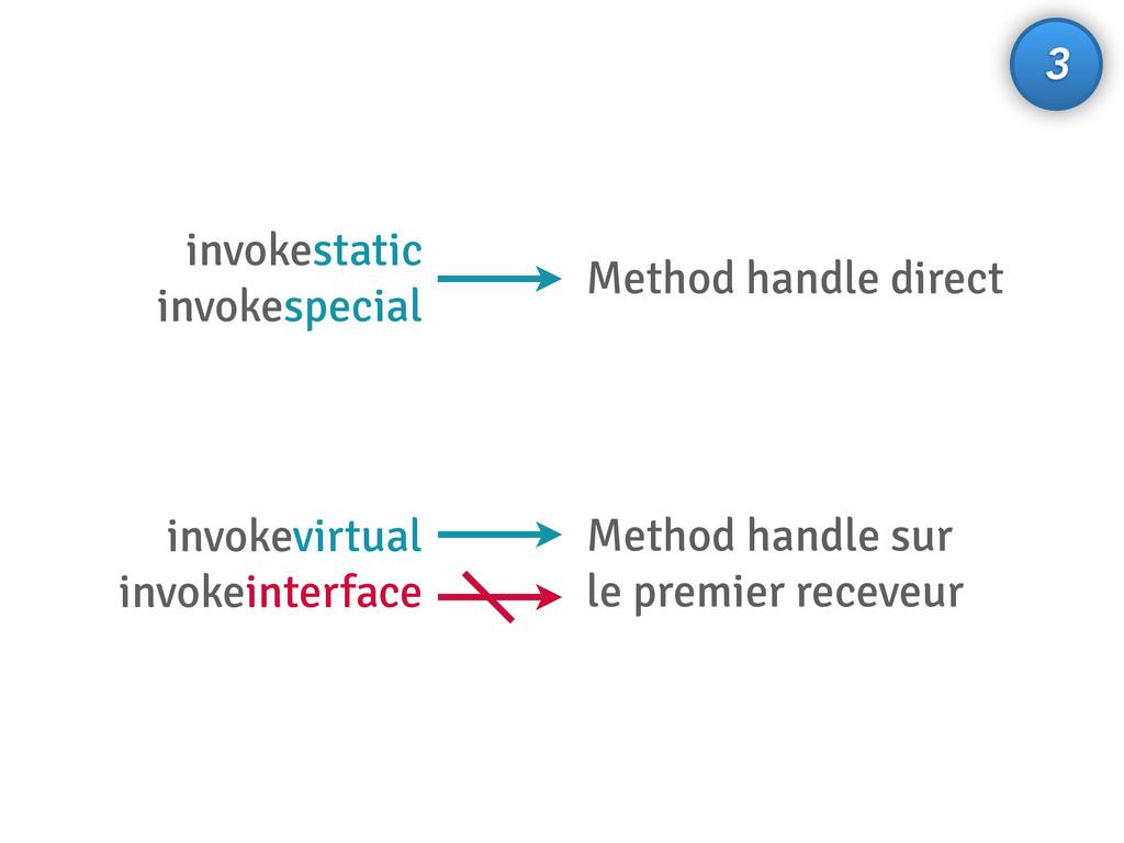 invokestatic invokespecial Method handle direct...