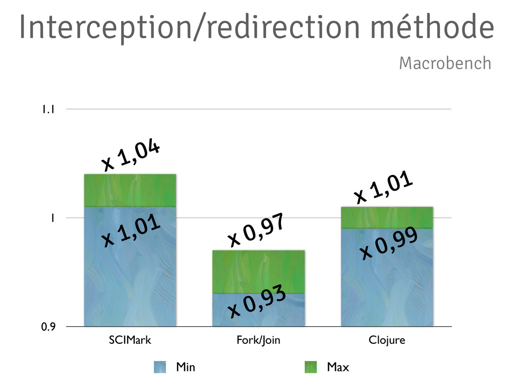 Interception/redirection méthode 0.9 1 1.1 SCIM...