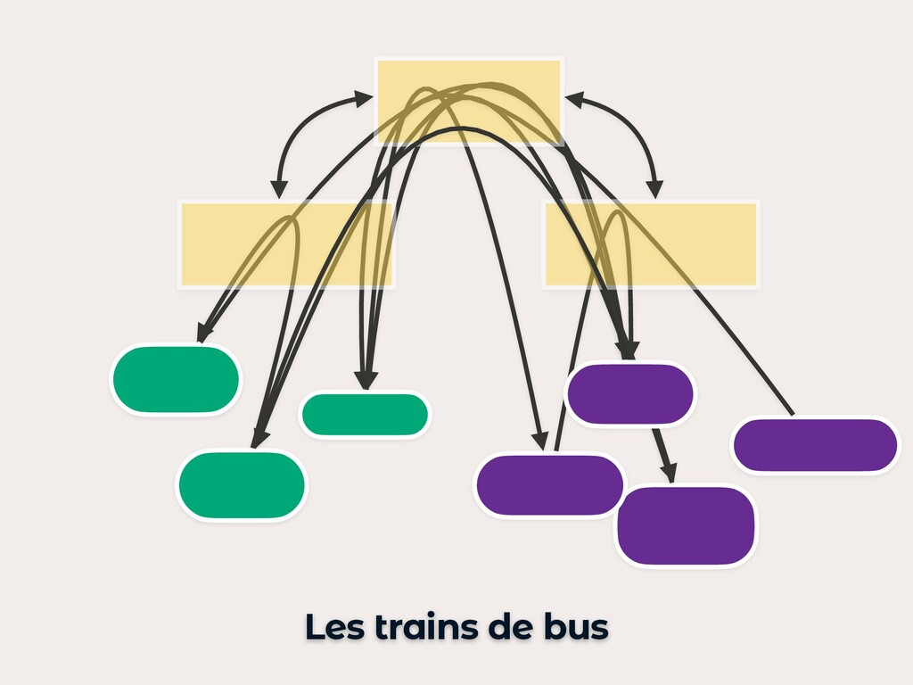 Les trains de bus