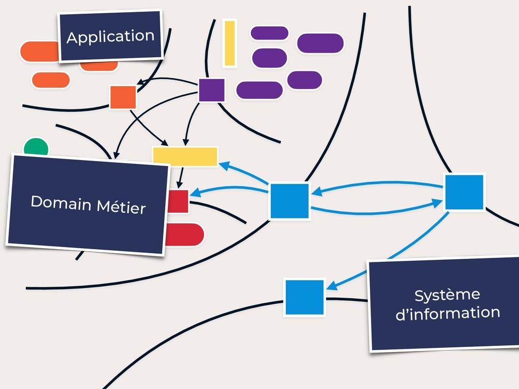 Système d'information Application Domain Métier