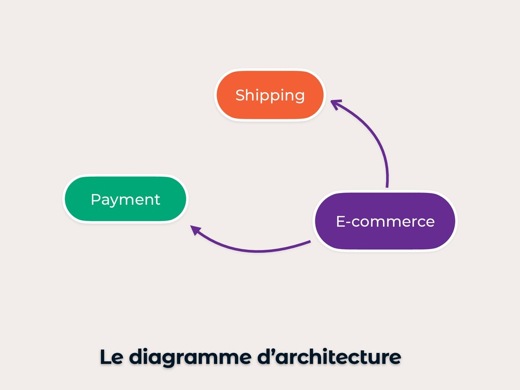 Shipping E-commerce Payment Le diagramme d'arch...