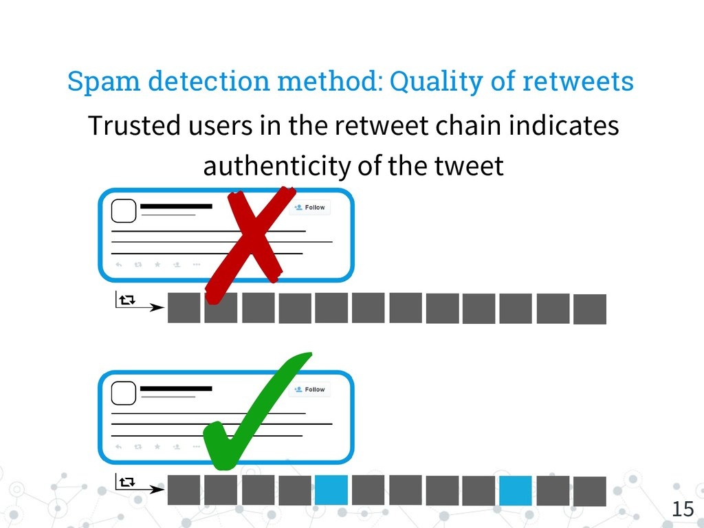 Spam detection method: Quality of retweets 15 T...