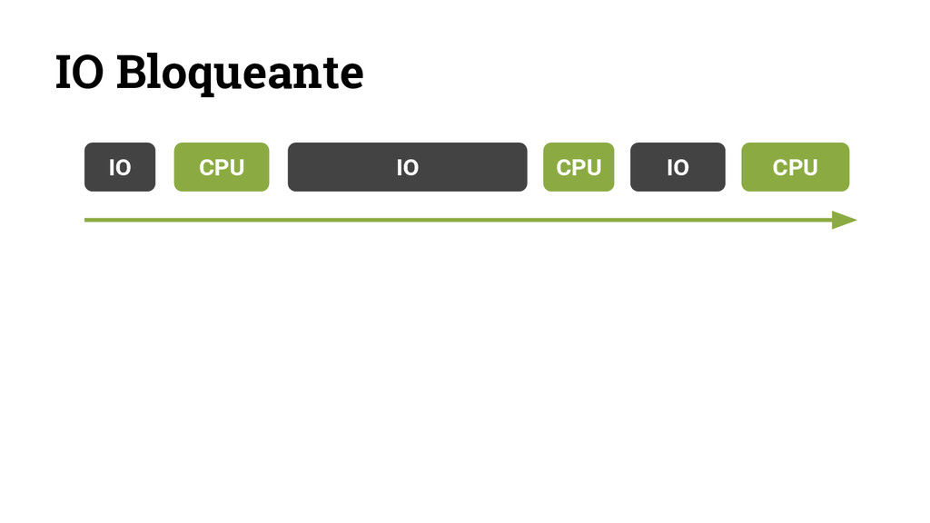 IO Bloqueante IO CPU IO CPU IO CPU