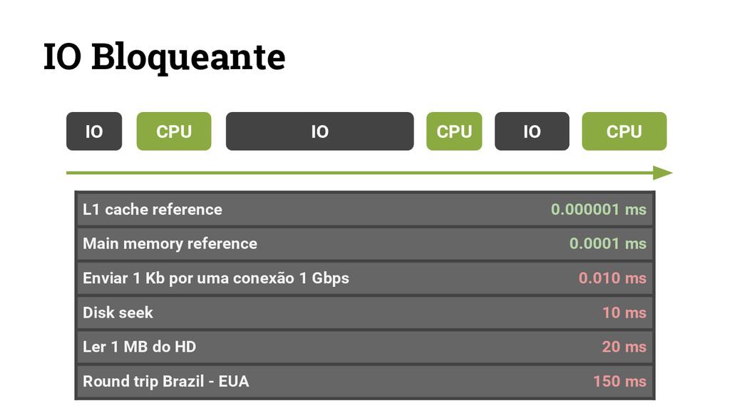 IO Bloqueante L1 cache reference 0.000001 ms Ma...