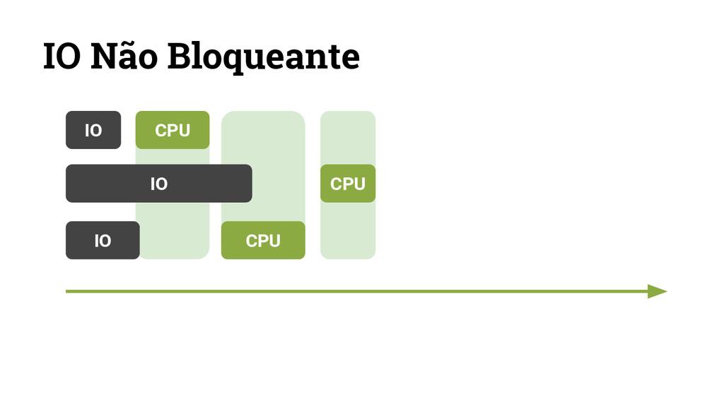 IO Não Bloqueante IO CPU IO CPU IO CPU