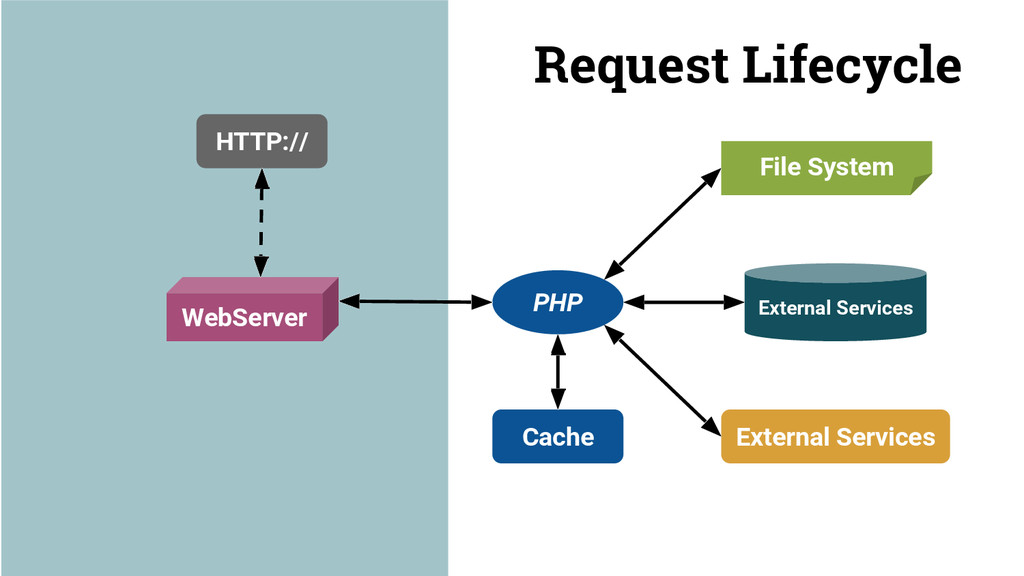 Request Lifecycle HTTP:// WebServer PHP Externa...