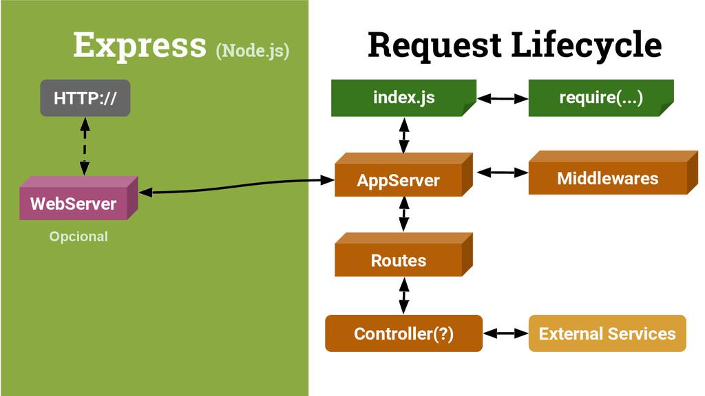 Express (Node.js) Request Lifecycle HTTP:// Web...