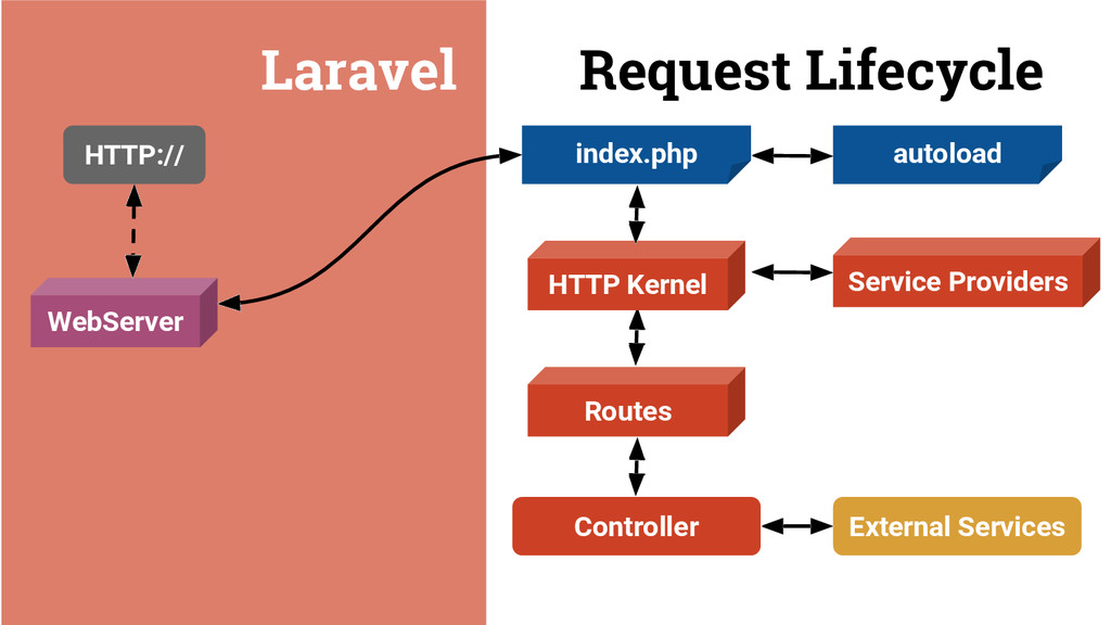 Laravel Request Lifecycle HTTP:// WebServer Ext...