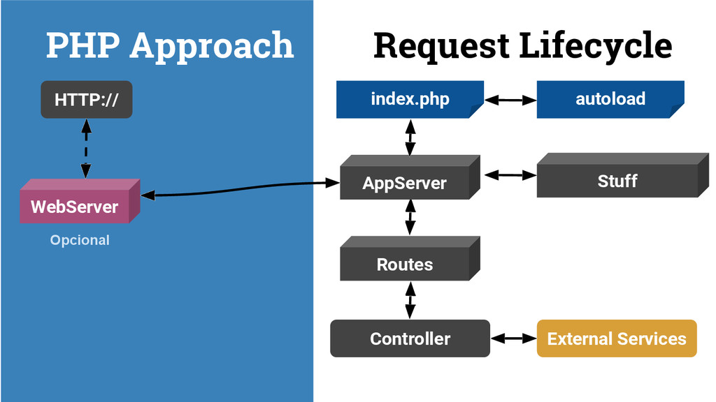 PHP Approach Request Lifecycle HTTP:// WebServe...