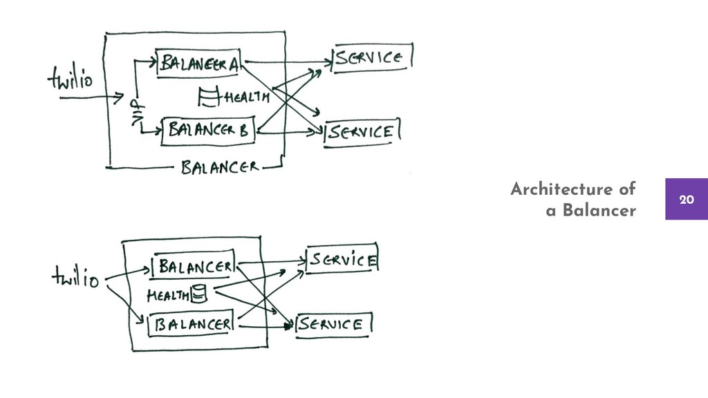 20 Architecture of a Balancer