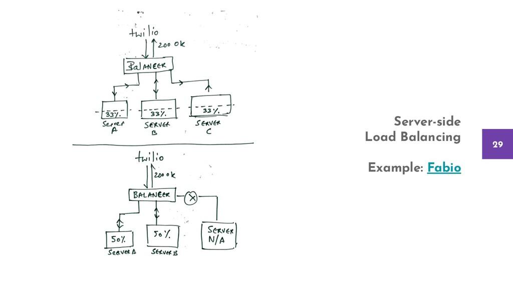 29 Server-side Load Balancing Example: Fabio