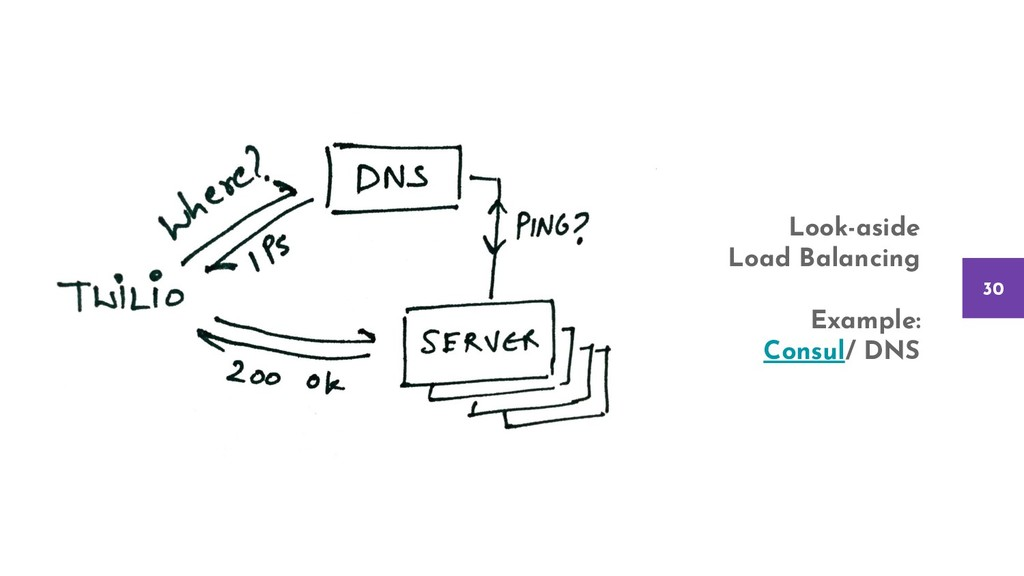 30 Look-aside Load Balancing Example: Consul/ D...