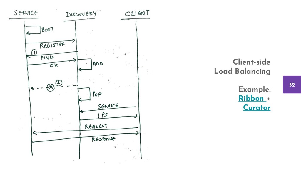 32 Client-side Load Balancing Example: Ribbon +...