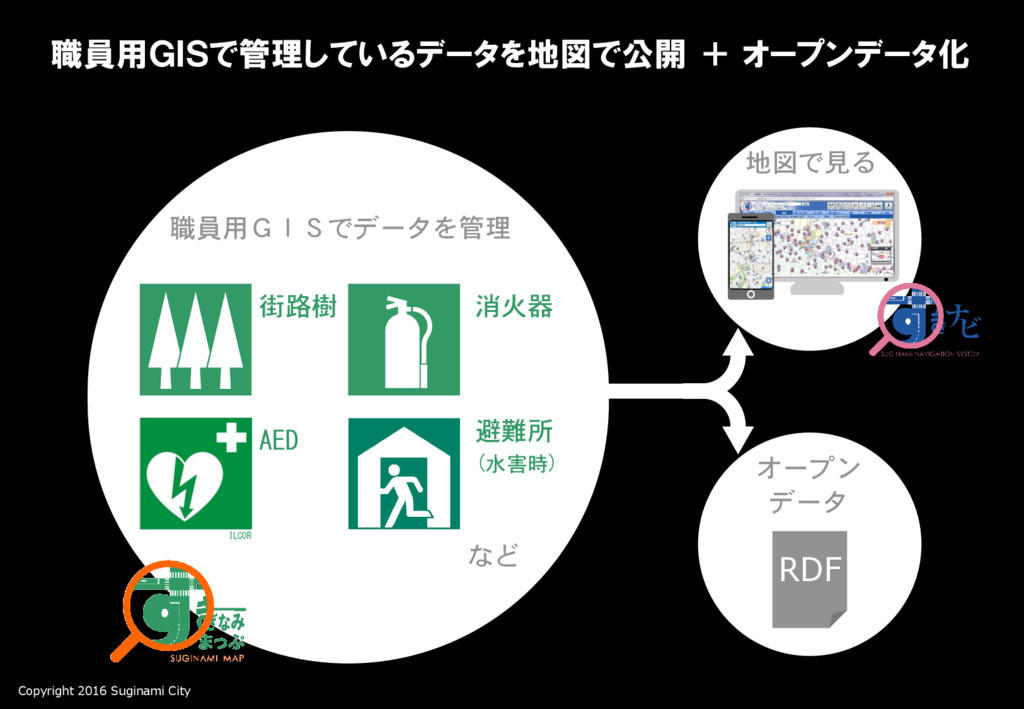 Copyright 2016 Suginami City 避難所 (水害時) 消火器 街路樹 ...