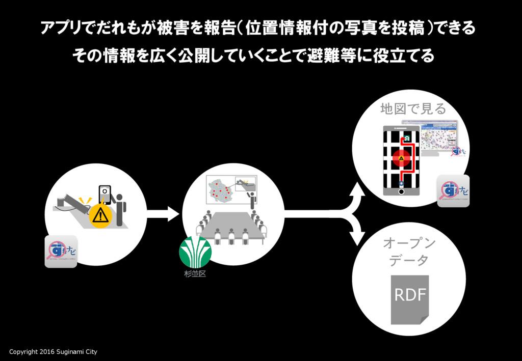 Copyright 2016 Suginami City アプリでだれもが被害を報告(位置情報...