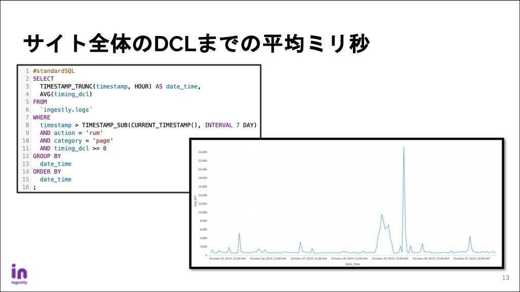 サイト全体のDCLまでの平均ミリ秒 13
