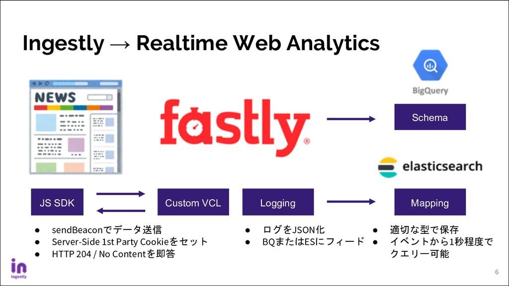 Ingestly → Realtime Web Analytics 6 JS SDK Cust...