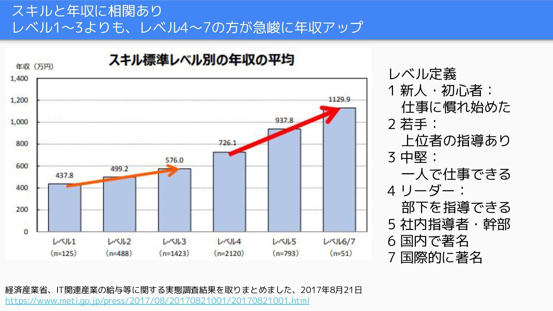 残業時間・勉強時間と年収に相関あり ● 年収が上がるにつれて、残業時間、勉強時間ともに長くなる...
