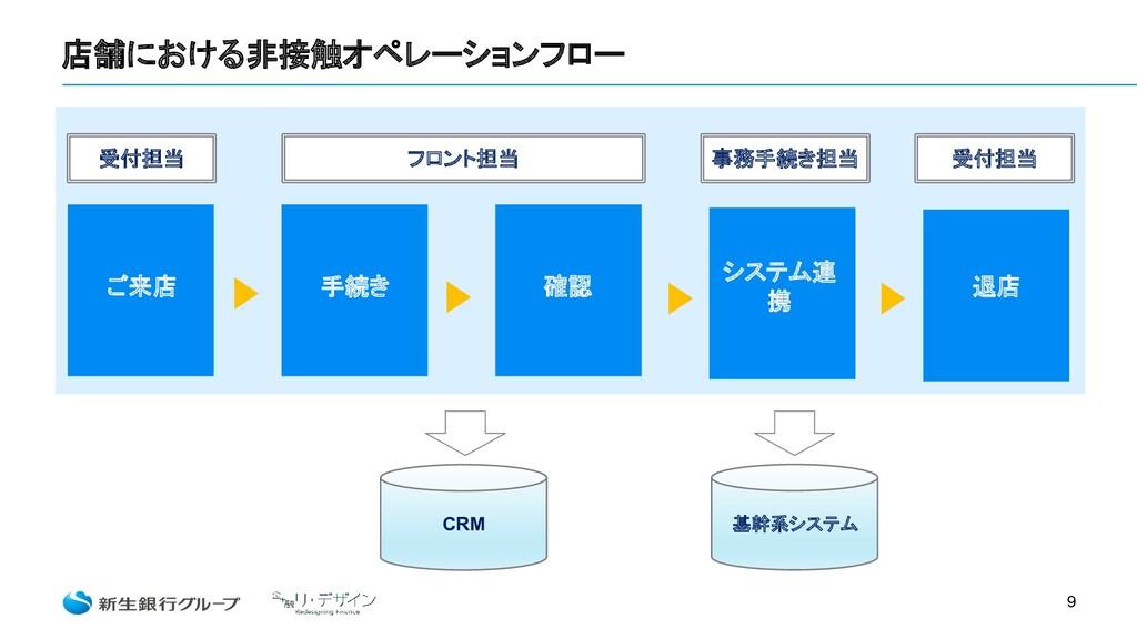 店舗における非接触オペレーションフロー 9 手続き ご来店 確認 退店 システム連 携 CRM...