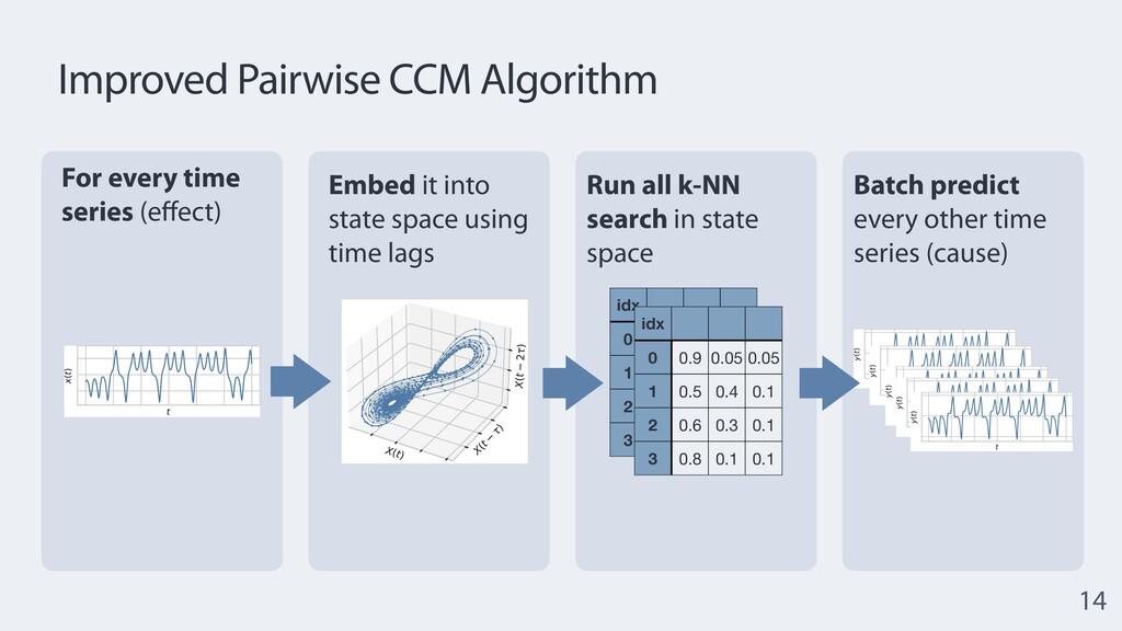 Improved Pairwise CCM Algorithm 14 idx 0 25 8 4...