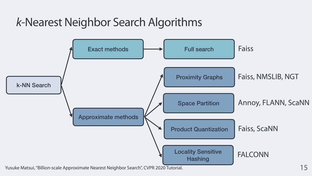 k-Nearest Neighbor Search Algorithms 15 Exact m...