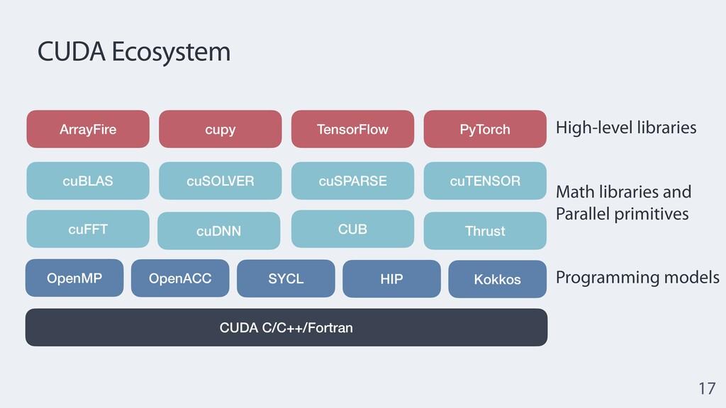 CUDA Ecosystem 17 CUDA C/C++/Fortran OpenMP Ope...