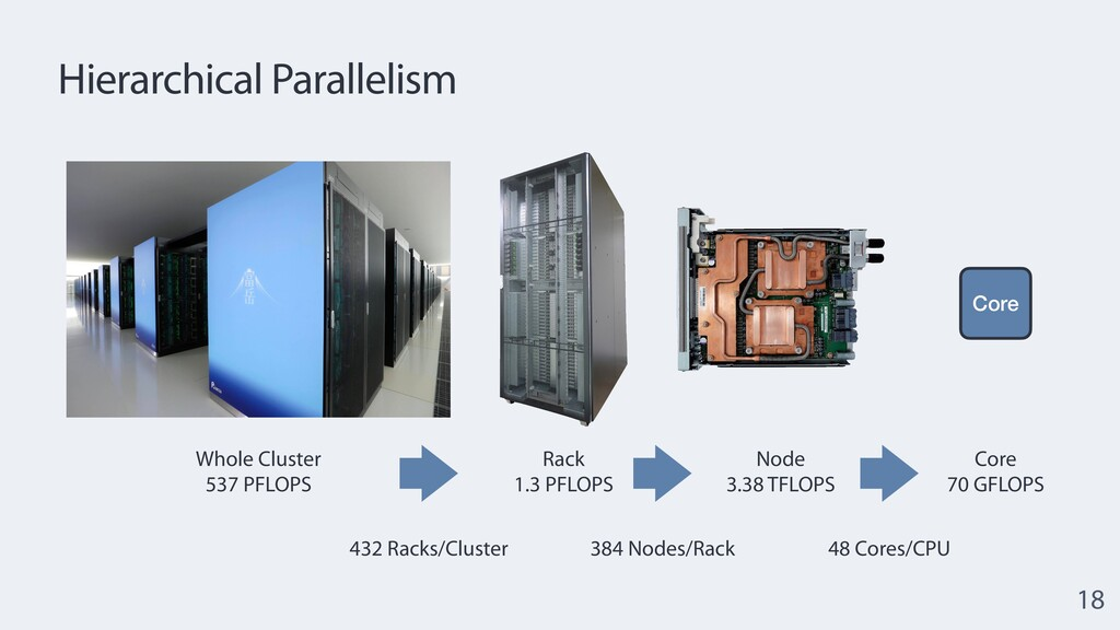 Hierarchical Parallelism 18 Whole Cluster  537...